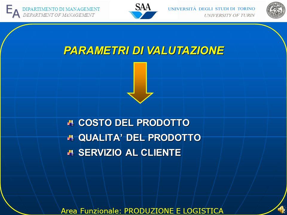 Area Funzionale: PRODUZIONE E LOGISTICA DIPARTIMENTO DI MANAGEMENT DEPARTMENT OF MANAGEMENT 2 COSTO DEL PRODOTTO QUALITA' DEL PRODOTTO SERVIZIO AL CLIENTE PARAMETRI DI VALUTAZIONE