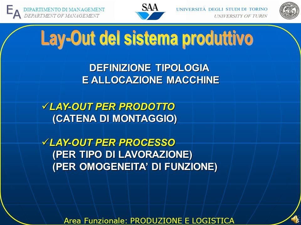 Area Funzionale: PRODUZIONE E LOGISTICA DIPARTIMENTO DI MANAGEMENT DEPARTMENT OF MANAGEMENT 3 DEFINIZIONE TIPOLOGIA E ALLOCAZIONE MACCHINE E ALLOCAZIONE MACCHINE LAY-OUT PER PRODOTTO LAY-OUT PER PRODOTTO (CATENA DI MONTAGGIO) (CATENA DI MONTAGGIO) LAY-OUT PER PROCESSO LAY-OUT PER PROCESSO (PER TIPO DI LAVORAZIONE) (PER TIPO DI LAVORAZIONE) (PER OMOGENEITA' DI FUNZIONE) (PER OMOGENEITA' DI FUNZIONE)