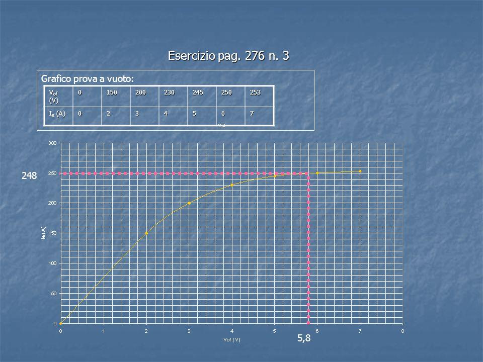 Esercizio pag. 276 n. 3 Grafico prova a vuoto: V of (V) 0150200230245250253 I e (A) 0234567 5,8 248