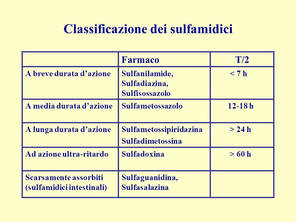 Classificazione dei sulfamidici Farmaco T/2 A breve durata d'azioneSulfanilamide, Sulfadiazina, Sulfisossazolo < 7 h A media durata d'azioneSulfametos