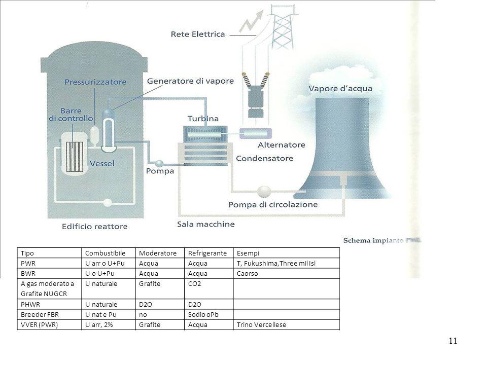 11 TipoCombustibileModeratoreRefrigeranteEsempi PWRU arr o U+PuAcqua T, Fukushima,Three mil Isl BWRU o U+PuAcqua Caorso A gas moderato a Grafite NUGCR