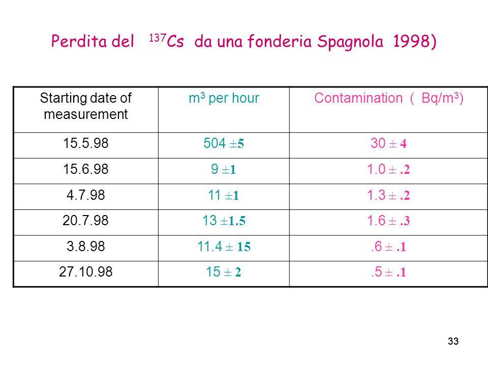 33 Perdita del 137 Cs da una fonderia Spagnola 1998) 33 Starting date of measurement m 3 per hourContamination ( Bq/m 3 ) 15.5.98504 ±5 30 ± 4 15.6.98