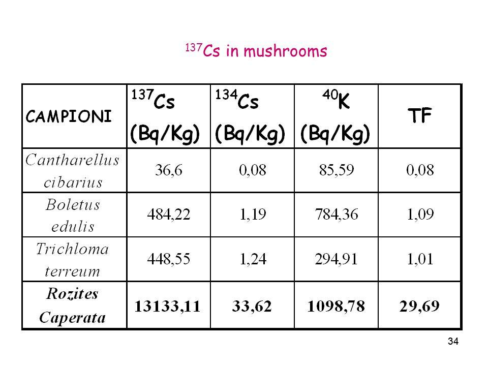 34 137 Cs in mushrooms 34