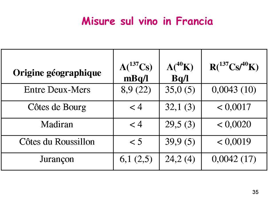 35 Misure sul vino in Francia 35