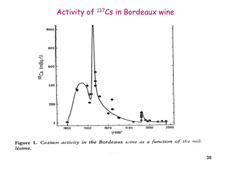 36 Activity of 137 Cs in Bordeaux wine 36