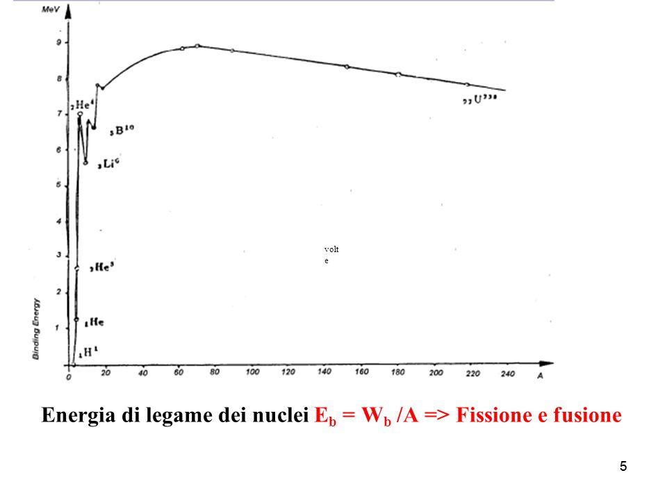 55 Energia di legame dei nuclei E b = W b /A => Fissione e fusione volt e