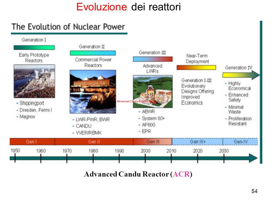 54 Advanced Cardu Reactor (ACR) Evoluzione dei reattori Advanced Candu Reactor (ACR)