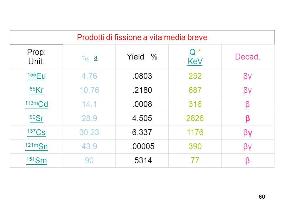 60 Prodotti di fissione a vita media breve Prop: Unit:  ½ a ½a Yield % QQ * KeV KeV Decad. 155 Eu4.76.0803252βγ 85 Kr10.76.2180687βγ 113m Cd14.1.0008