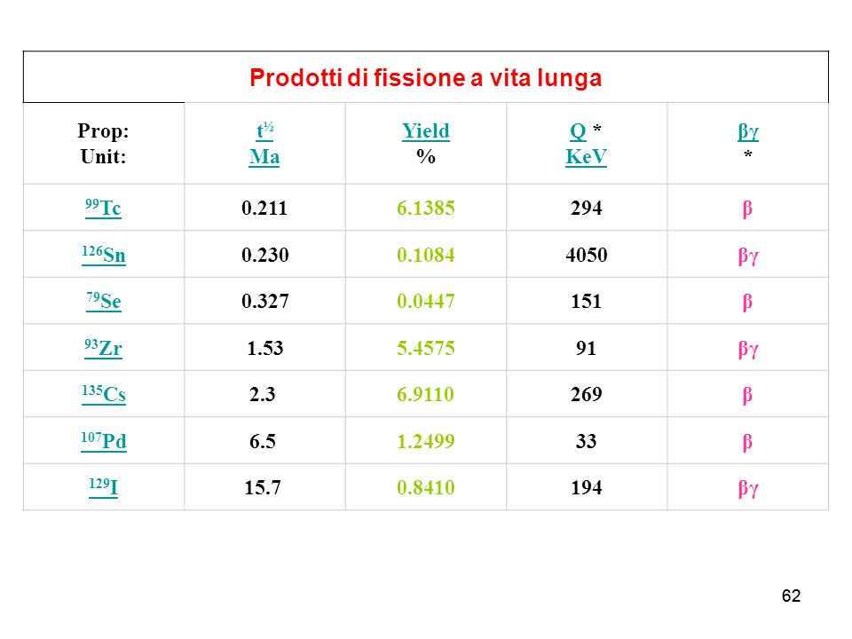 62 Prodotti di fissione a vita lunga Prop: Unit: t ½ Ma Yield Yield % QQ * KeV KeV βγ βγ * 99 Tc0.2116.1385294β 126 Sn0.2300.10844050βγ 79 Se0.3270.04