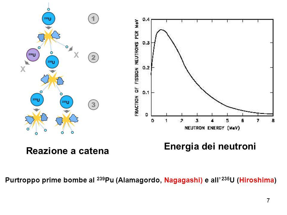 77 Energia dei neutroni Reazione a catena Purtroppo prime bombe al 239 Pu (Alamagordo, Nagagashi) e all' 235 U (Hiroshima)