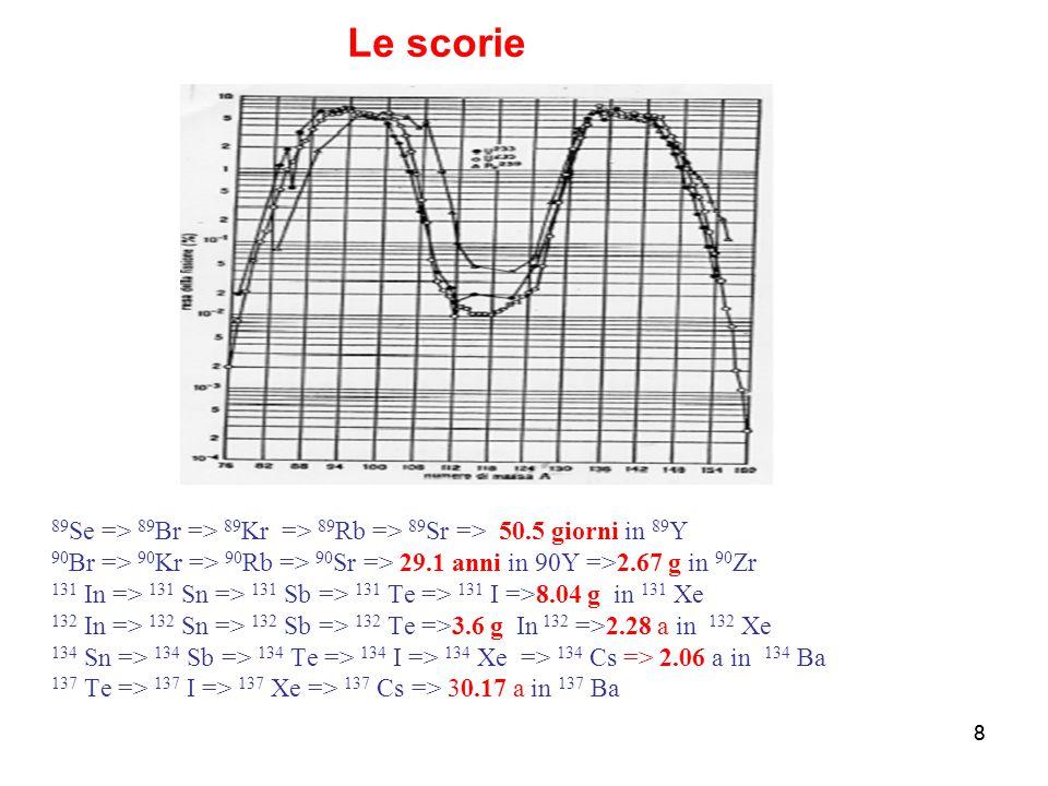 8 89 Se => 89 Br => 89 Kr => 89 Rb => 89 Sr => 50.5 giorni in 89 Y 90 Br => 90 Kr => 90 Rb => 90 Sr => 29.1 anni in 90Y =>2.67 g in 90 Zr 131 In => 13