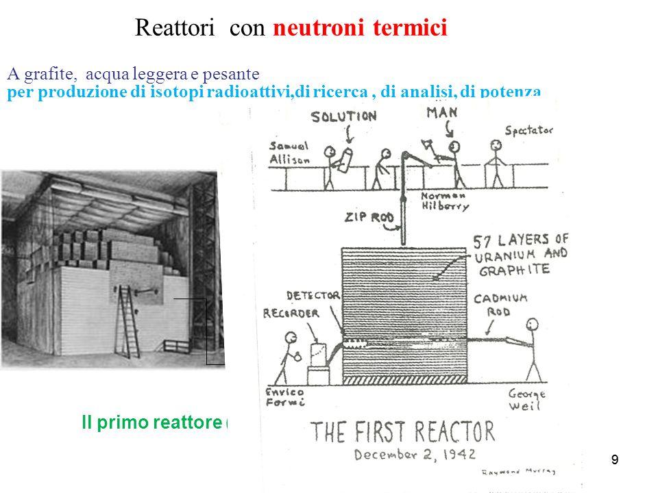 99 Reattori con neutroni termici A grafite, acqua leggera e pesante per produzione di isotopi radioattivi,di ricerca, di analisi, di potenza Il primo