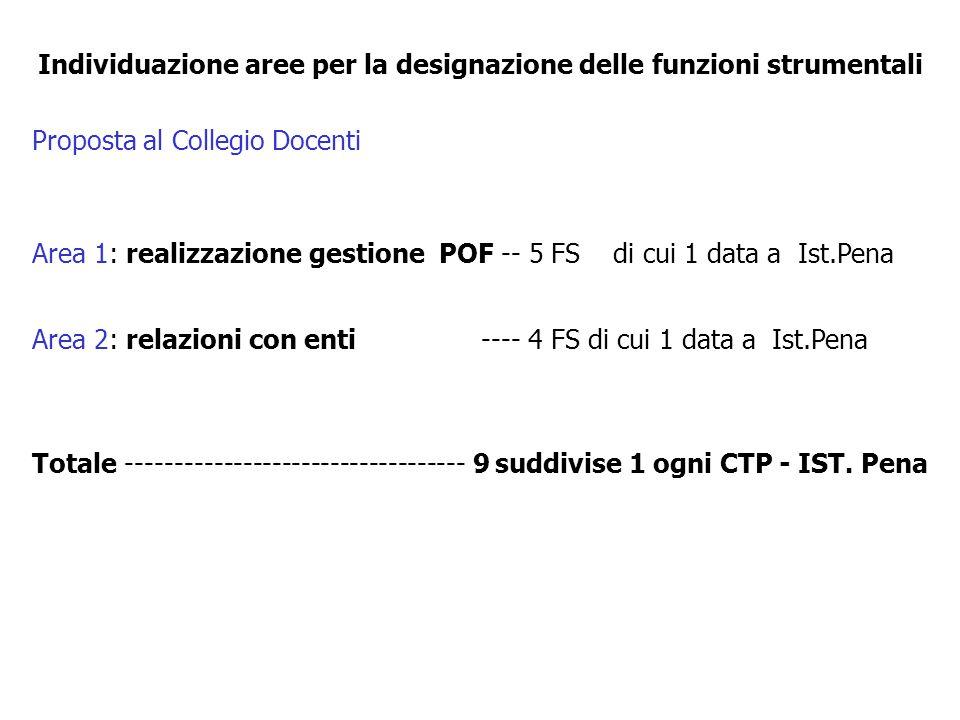Individuazione aree per la designazione delle funzioni strumentali Proposta al Collegio Docenti Area 1: realizzazione gestione POF -- 5 FS di cui 1 data a Ist.Pena Area 2: relazioni con enti ---- 4 FS di cui 1 data a Ist.Pena Totale ----------------------------------- 9 suddivise 1 ogni CTP - IST.
