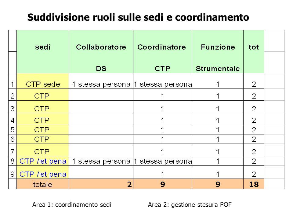 Suddivisione ruoli sulle sedi e coordinamento Area 1: coordinamento sedi Area 2: gestione stesura POF