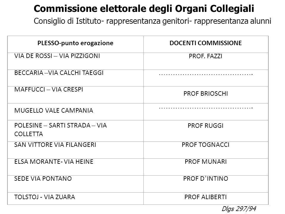 Commissione elettorale degli Organi Collegiali Consiglio di Istituto- rappresentanza genitori- rappresentanza alunni Dlgs 297/94 PLESSO-punto erogazio