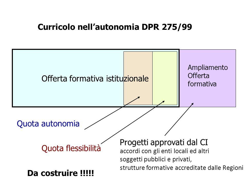 Curricolo nell'autonomia DPR 275/99 Ampliamento Offerta formativa Quota autonomia Quota flessibilità Progetti approvati dal CI accordi con gli enti lo