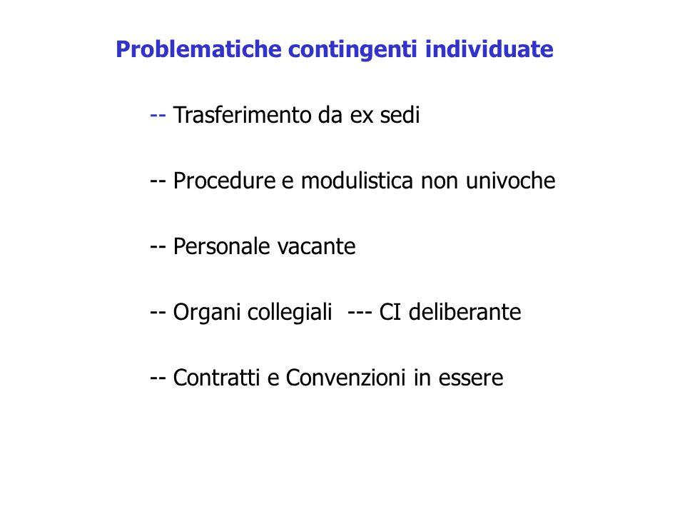Problematiche contingenti individuate -- Trasferimento da ex sedi -- Procedure e modulistica non univoche -- Personale vacante -- Organi collegiali --- CI deliberante -- Contratti e Convenzioni in essere