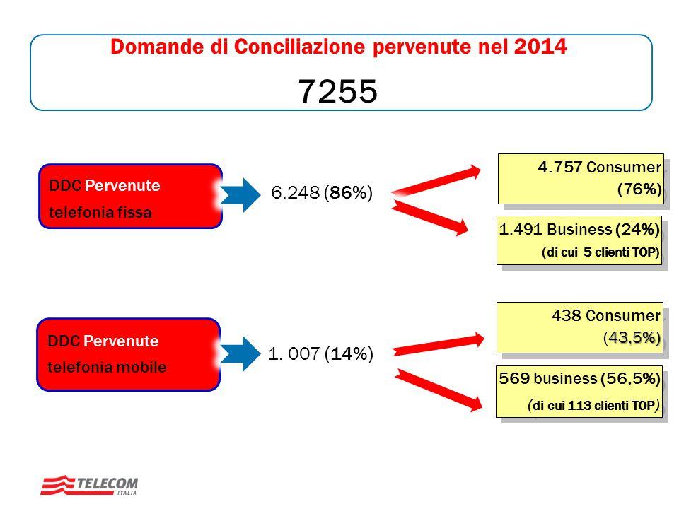 Trend Domande di Conciliazione dal 2011 al 2014 7.255 6.095 5.962 6.246