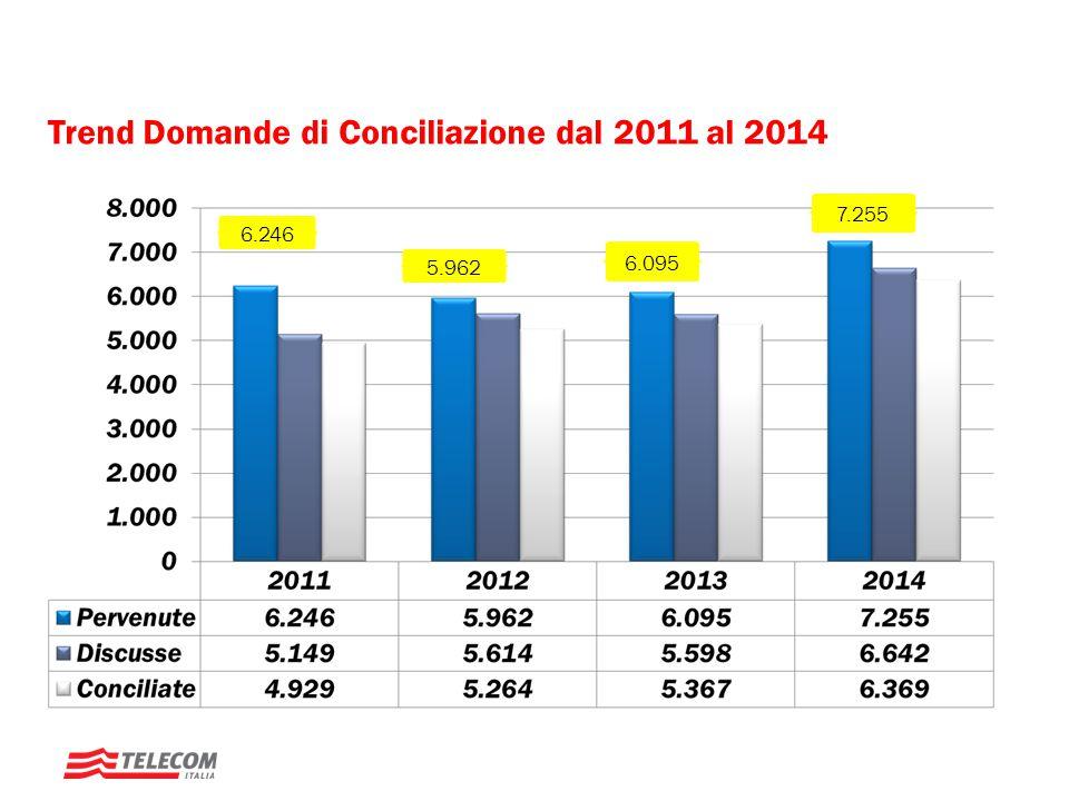 Domande di Conciliazione 2014 – FISSO e MOBILE MOBILE FISSO