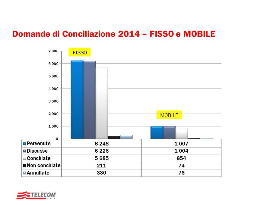 Tempi di lavorazione delle domande di conciliazione I tempi di lavorazione delle domande di concilizione sono rimasti invariati rispetto al 2013 nonostante l'aumento del 19% delle DDC pervenute nel 2014.