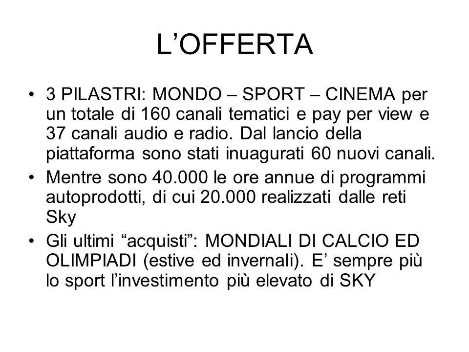 L'OFFERTA 3 PILASTRI: MONDO – SPORT – CINEMA per un totale di 160 canali tematici e pay per view e 37 canali audio e radio. Dal lancio della piattafor