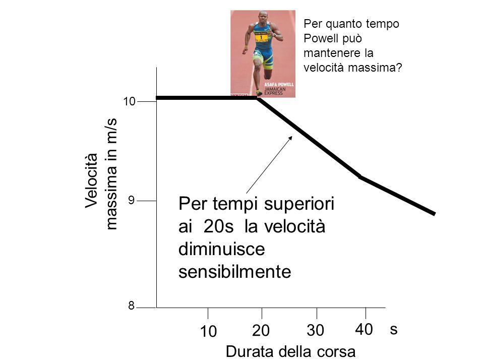 LA MARATONA: UNA CORSA AEROBICA Partenza Arrivo A) Il muscolo possiede ca.