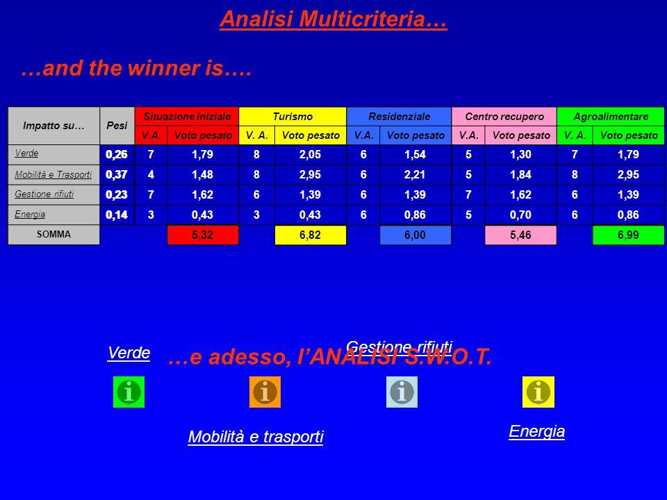 Impatto su…Pesi Situazione iniziale V.A.Voto pesato Verde 0,2671,79 Mobilità e Trasporti 0,3741,48 Gestione rifiuti 0,2371,62 Energia 0,1430,43 SOMMA 5,32 Turismo V.