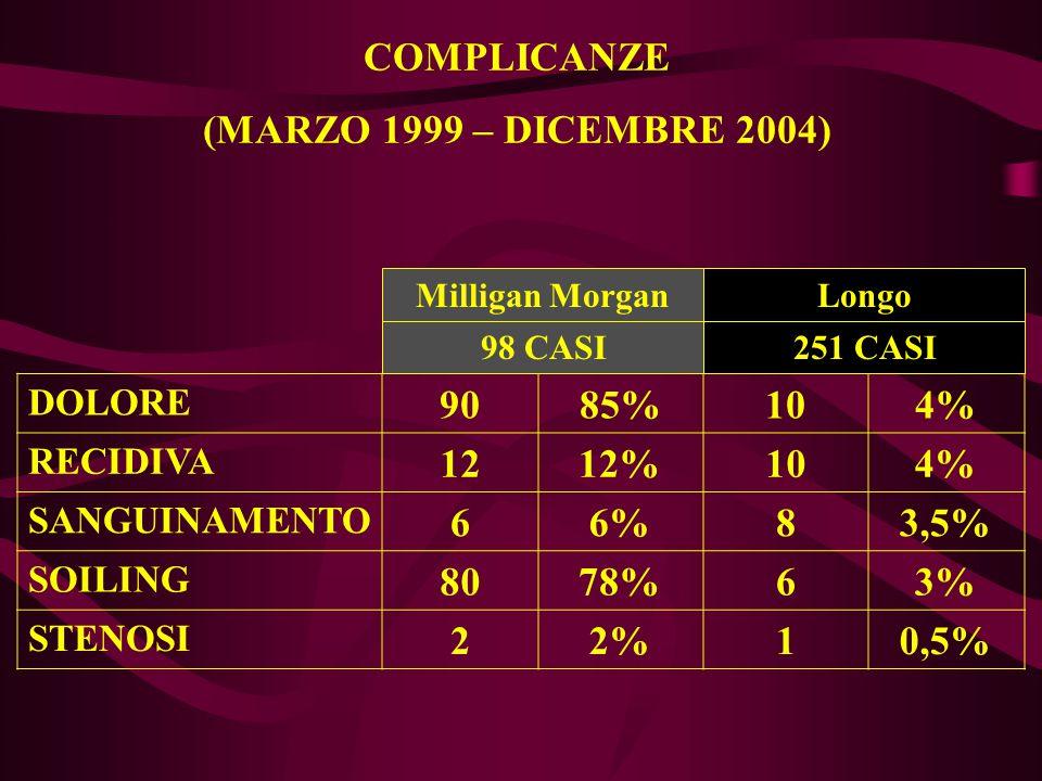 DOLORE 9085%104% RECIDIVA 1212%104% SANGUINAMENTO 66%83,5% SOILING 8078%63% STENOSI 22%10,5% COMPLICANZE (MARZO 1999 – DICEMBRE 2004) 98 CASI Milligan