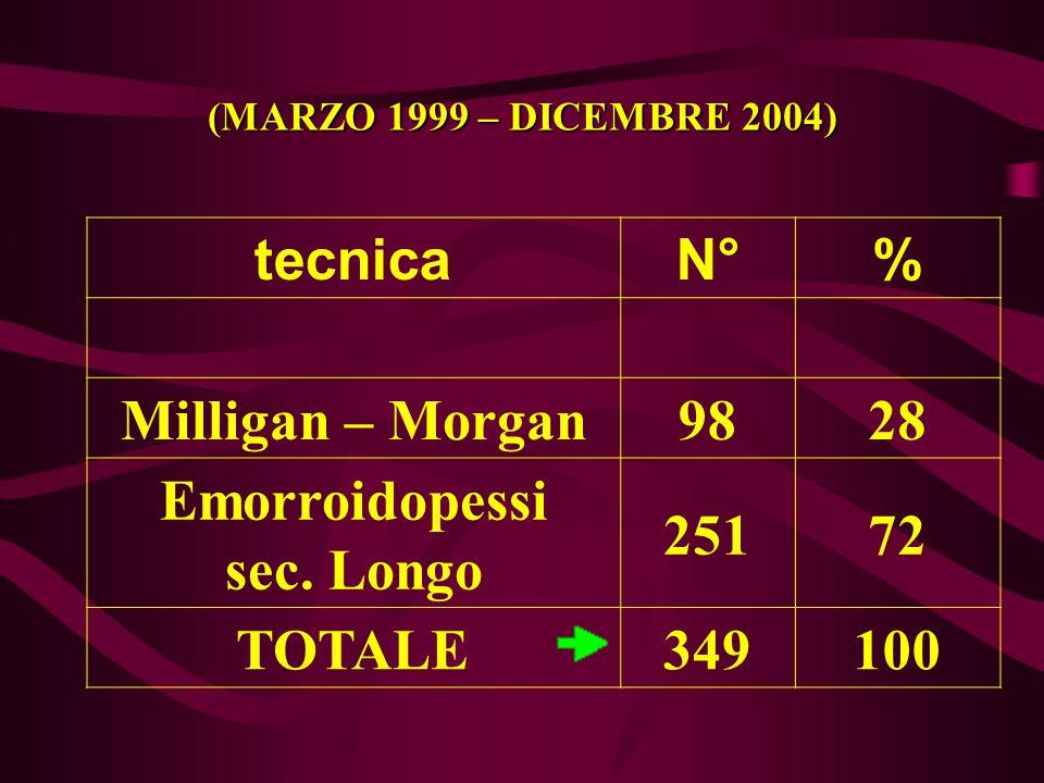tecnicaN°% Milligan – Morgan9828 Emorroidopessi sec. Longo 25172 TOTALE349100 (MARZO 1999 – DICEMBRE 2004)