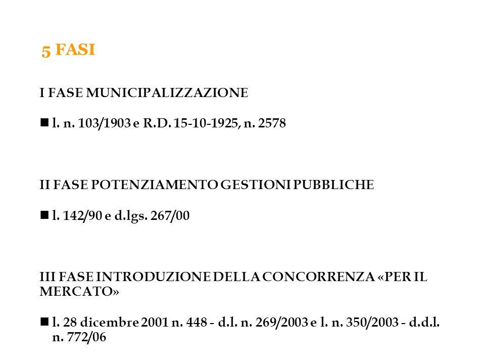 IV FASE INTRODUZIONE DELLA CONCORRENZA «NEL MERCATO» d.l.