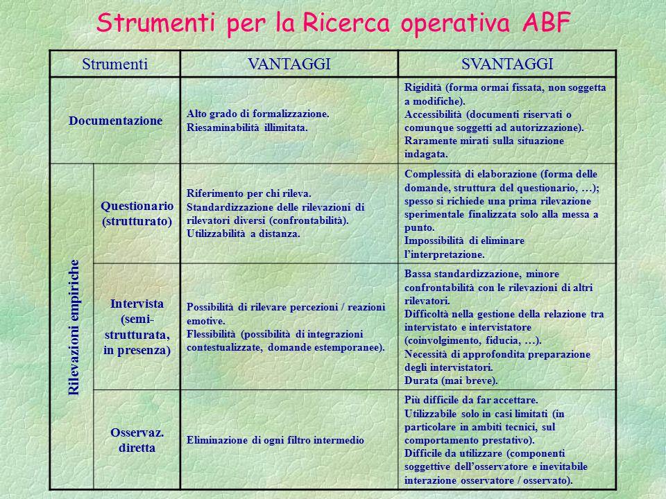Strumenti per la Ricerca operativa ABF StrumentiVANTAGGISVANTAGGI Documentazione Alto grado di formalizzazione.