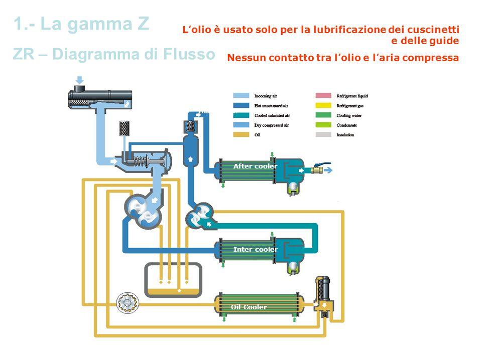 After cooler Oil Cooler Inlet valve Inter cooler Operating Principle ZR Water Cooled 1.- La gamma Z ZR – Diagramma di Flusso L'olio è usato solo per l