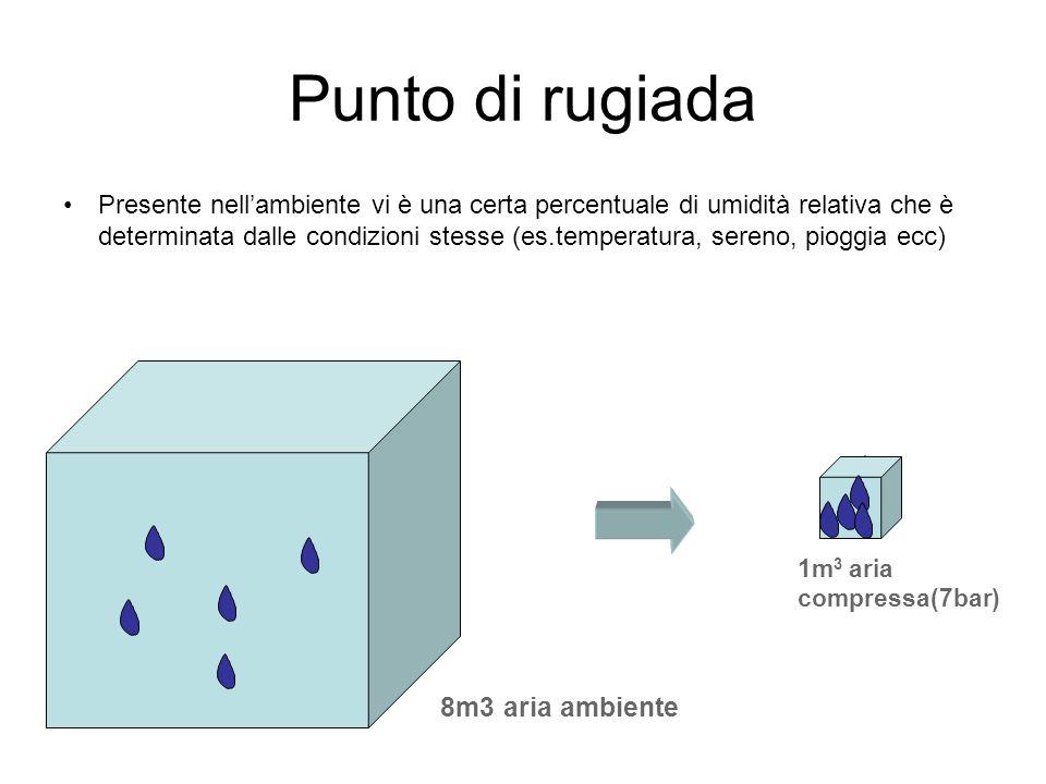 Presente nell'ambiente vi è una certa percentuale di umidità relativa che è determinata dalle condizioni stesse (es.temperatura, sereno, pioggia ecc)