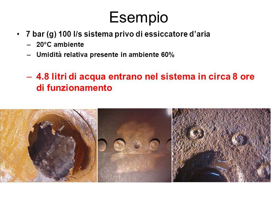 Esempio 7 bar (g) 100 l/s sistema privo di essiccatore d'aria –20°C ambiente –Umidità relativa presente in ambiente 60% –4.8 litri di acqua entrano ne