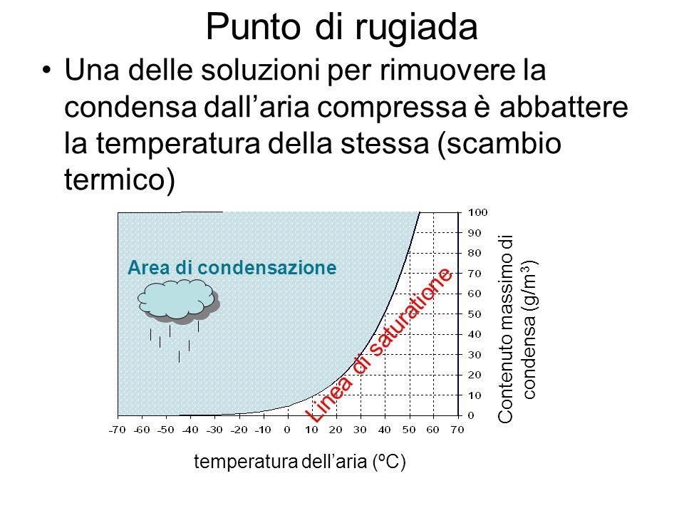 temperatura dell'aria (ºC) Contenuto massimo di condensa (g/m 3 ) Area di condensazione Linea di saturatione Punto di rugiada Una delle soluzioni per