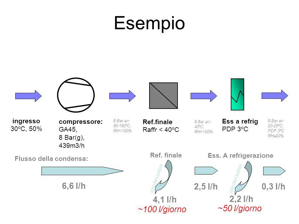 Esempio 8 Bar air: 80-160ºC, RH<100% 8 Bar air: 40ºC, RH=100% 8 Bar air: 20-25ºC, PDP 3ºC RH  20% ingresso 30ºC, 50% compressore: GA45, 8 Bar(g), 439