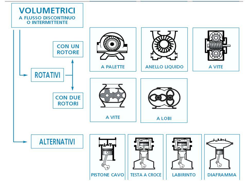 Esempio 7 bar (g) 100 l/s sistema privo di essiccatore d'aria –20°C ambiente –Umidità relativa presente in ambiente 60% –4.8 litri di acqua entrano nel sistema in circa 8 ore di funzionamento