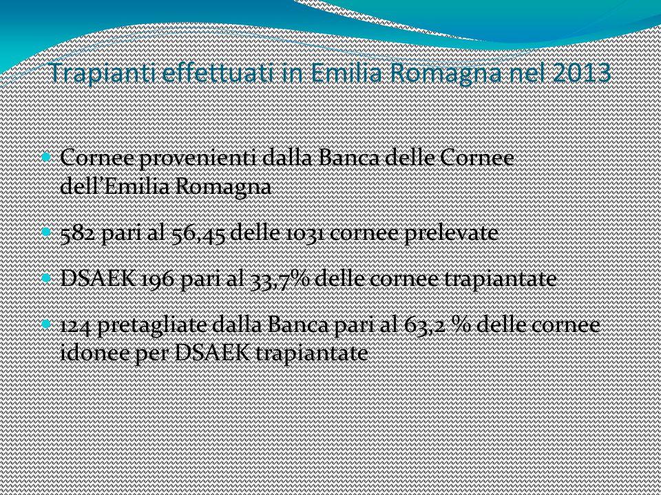 Trapianti effettuati in Emilia Romagna nel 2013 Cornee provenienti dalla Banca delle Cornee dell'Emilia Romagna 582 pari al 56,45 delle 1031 cornee prelevate DSAEK 196 pari al 33,7% delle cornee trapiantate 124 pretagliate dalla Banca pari al 63,2 % delle cornee idonee per DSAEK trapiantate