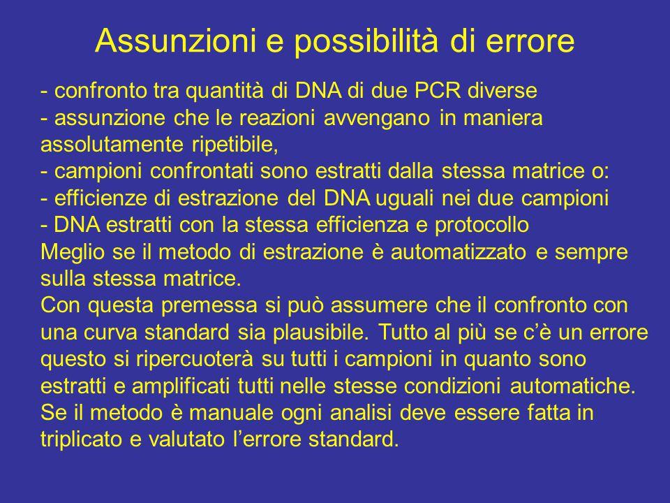 Assunzioni e possibilità di errore - confronto tra quantità di DNA di due PCR diverse - assunzione che le reazioni avvengano in maniera assolutamente ripetibile, - campioni confrontati sono estratti dalla stessa matrice o: - efficienze di estrazione del DNA uguali nei due campioni - DNA estratti con la stessa efficienza e protocollo Meglio se il metodo di estrazione è automatizzato e sempre sulla stessa matrice.