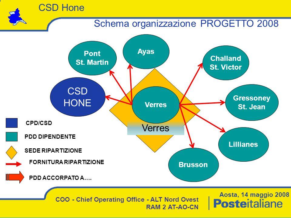 Aosta, 14 maggio 2008 COO - Chief Operating Office - ALT Nord Ovest RAM 2 AT-AO-CN Schema organizzazione PROGETTO 2008 CSD Hone Verres CSD HONE Lillianes Verres Challand St.
