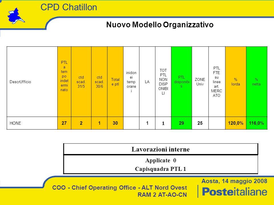 Nuovo Modello Organizzativo COO - Chief Operating Office - ALT Nord Ovest RAM 2 AT-AO-CN Lavorazioni interne Applicate 0 Capisquadra PTL 1 Aosta, 14 maggio 2008 CPD Chatillon DescrUfficio PTL a tem po indet ermi nato ctd scad.