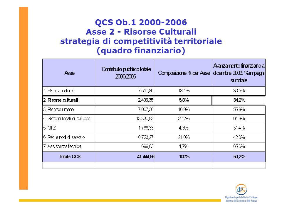i QCS Ob.1 2000-2006 Asse 2 - Risorse Culturali strategia di competitività territoriale (quadro finanziario)