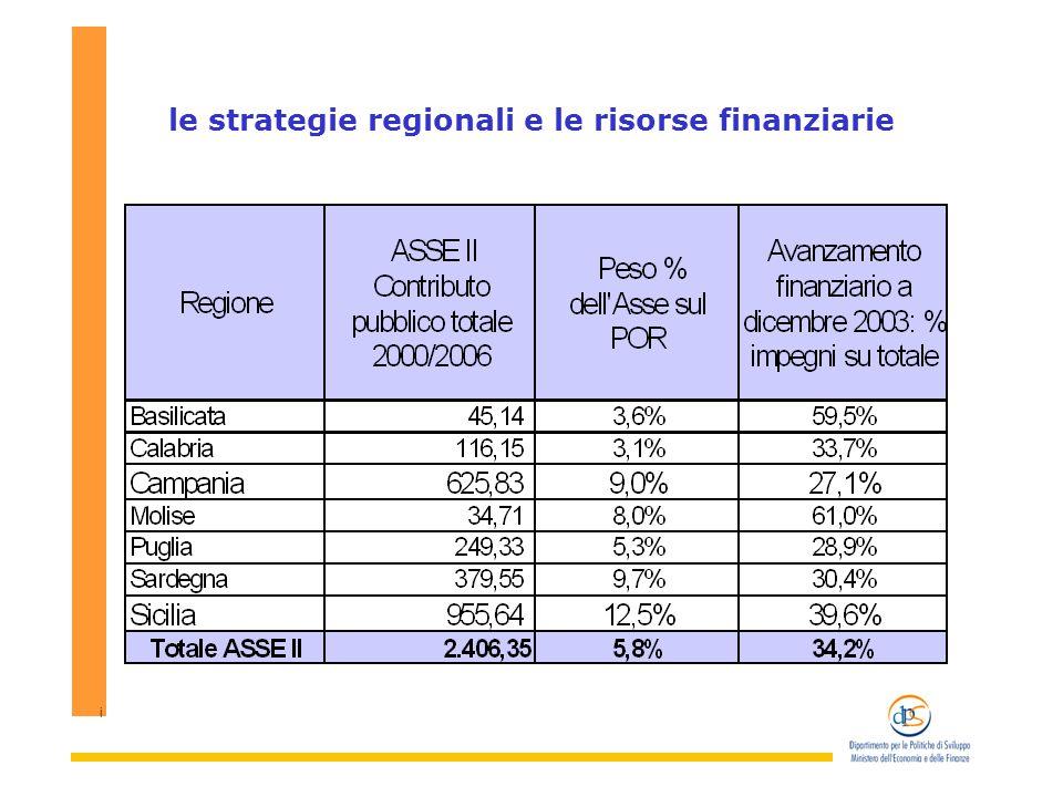 i le strategie regionali e le risorse finanziarie