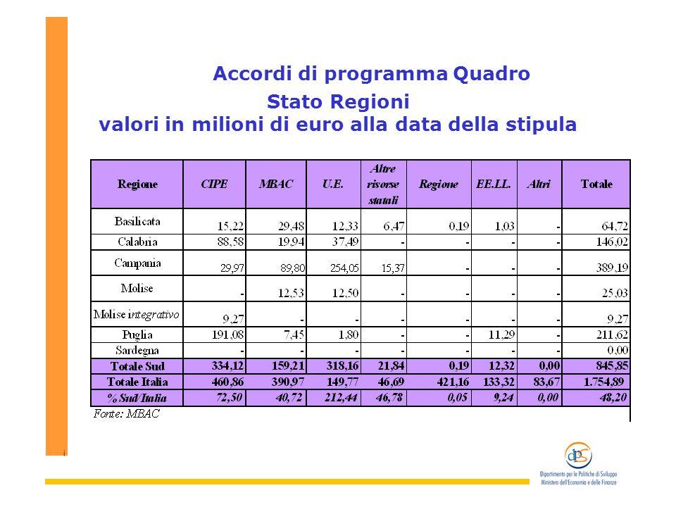 i Accordi di programma Quadro Stato Regioni valori in milioni di euro alla data della stipula