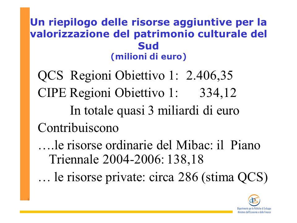 i Un riepilogo delle risorse aggiuntive per la valorizzazione del patrimonio culturale del Sud (milioni di euro) QCS Regioni Obiettivo 1: 2.406,35 CIPE Regioni Obiettivo 1: 334,12 In totale quasi 3 miliardi di euro Contribuiscono ….le risorse ordinarie del Mibac: il Piano Triennale 2004-2006: 138,18 … le risorse private: circa 286 (stima QCS)