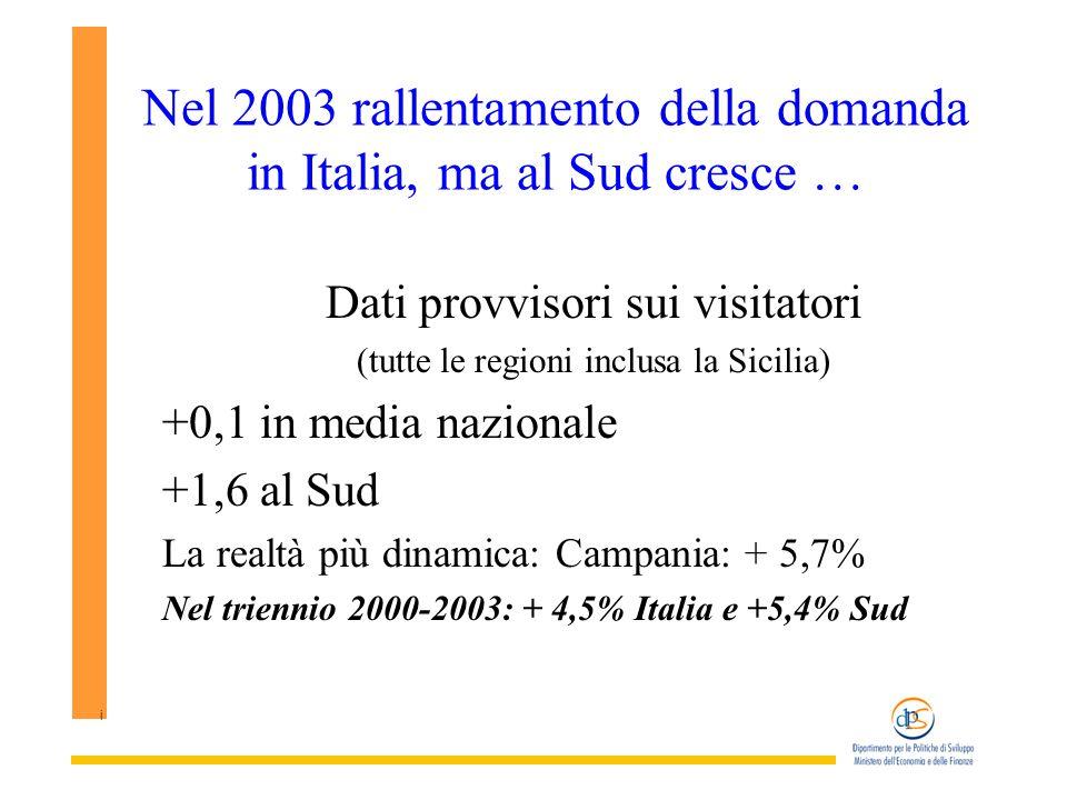 i Nel 2003 rallentamento della domanda in Italia, ma al Sud cresce … Dati provvisori sui visitatori (tutte le regioni inclusa la Sicilia) +0,1 in media nazionale +1,6 al Sud La realtà più dinamica: Campania: + 5,7% Nel triennio 2000-2003: + 4,5% Italia e +5,4% Sud