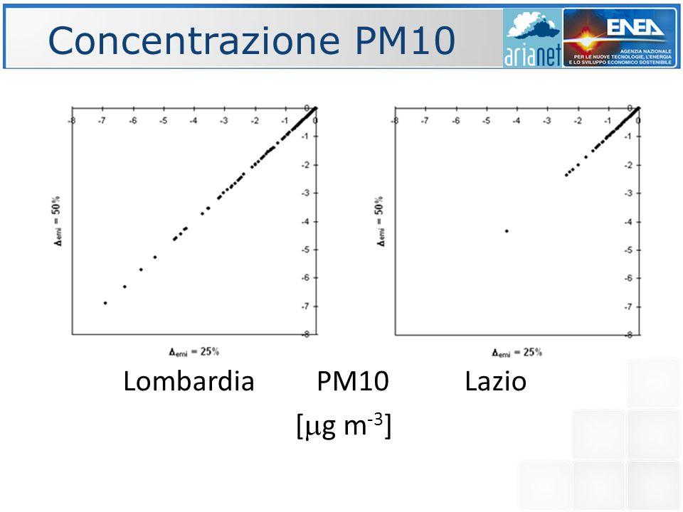 Concentrazione PM10 Lombardia PM10 Lazio [  g m -3 ]
