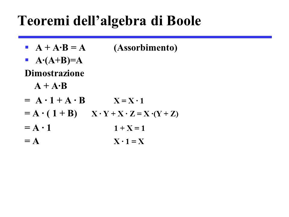 Teoremi dell'algebra di Boole  A + A·B = A (Assorbimento)  A·(A+B)=A Dimostrazione A + A·B =A · 1 + A · B X = X · 1 = A · ( 1 + B) X · Y + X · Z = X