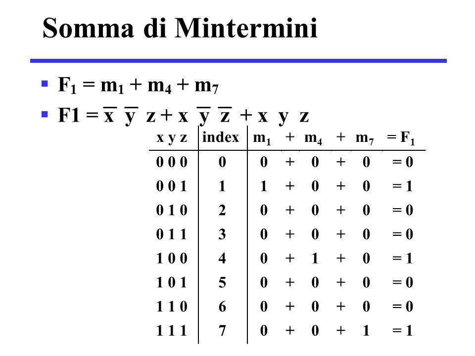 Somma di Mintermini  F 1 = m 1 + m 4 + m 7  F1 = x y z + x y z + x y z