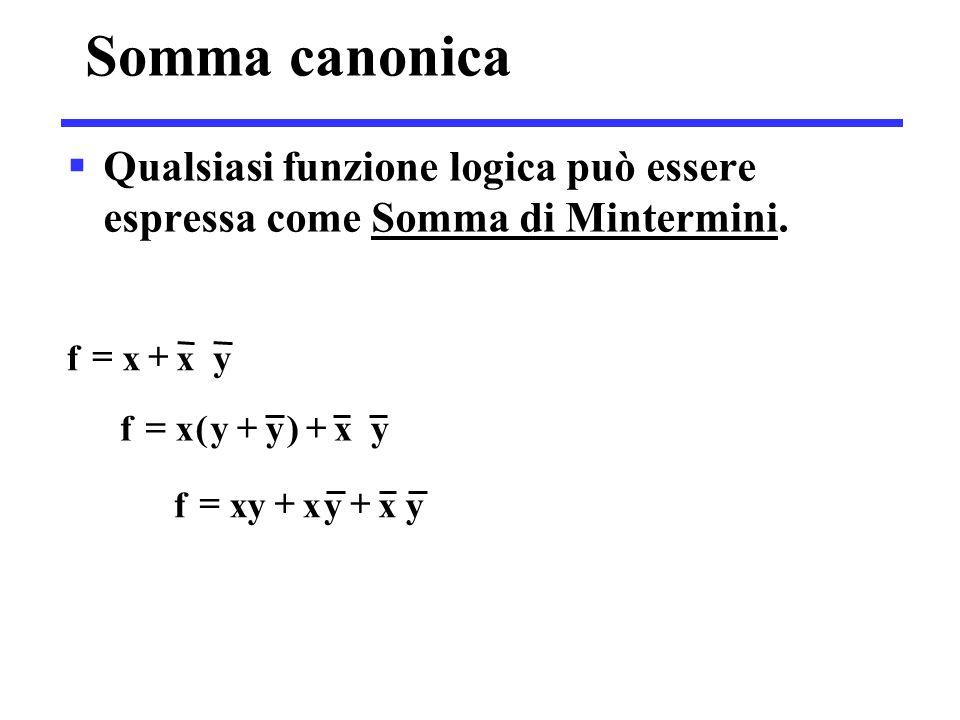 Somma canonica  Qualsiasi funzione logica può essere espressa come Somma di Mintermini. yxxf  yxyxxyf  yx)yy(xf 
